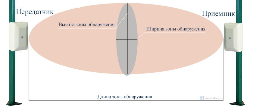 принцип работы радиоволнового датчика движения
